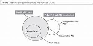 Journal Club   U2018changes In Medical Errors After