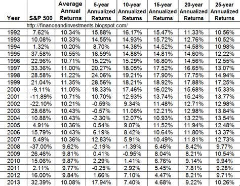 jims finance  investments blog historical annual
