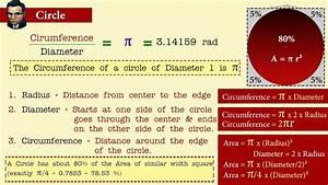 Circle  Circumference - Area - Radius - Diameter