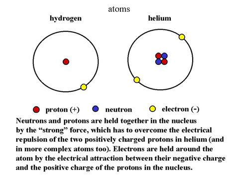 Charge Of Electron And Proton by Proton Particle In Nucleus With Positive Charge Of 1 And