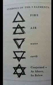 Tatouage 4 éléments : best 25 4 elements ideas on pinterest 4 elements tattoo ~ Nature-et-papiers.com Idées de Décoration