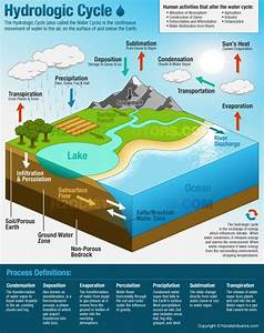 The Hydrologic Cycle  Also Called The Water Cycle  Is The