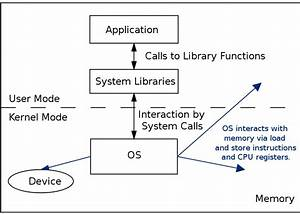 Operating Systems Notes
