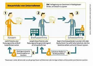 Legal Steuern Sparen : sind briefkastenfirmen illegal prof ~ Lizthompson.info Haus und Dekorationen