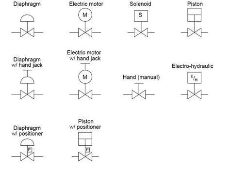 Mechanical Gas Piping Symbols Legend