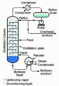 Distillation Column Diagram
