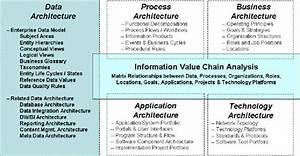 What U2019s In Your Data Architecture  U201d Part One  U2014 Enterprise