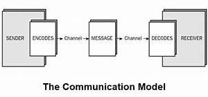Back To Basics  The Basic Communication Model