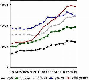 Nationwide Trends in the Incidence of Acute Myocardial ...