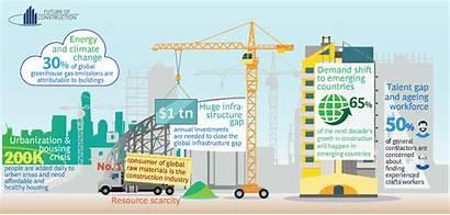 Industry Construction Future Build Economic Digital Ways