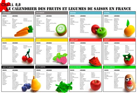 cuisiner du chou calendrier des saison fruits et légumes cuisine du monde