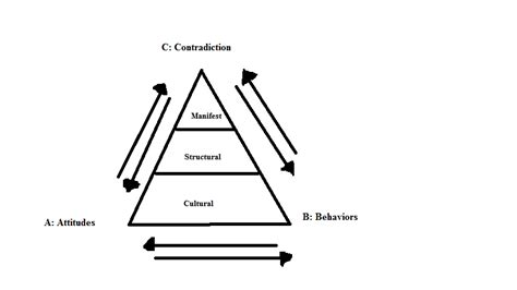 Structural conflict Comparison of Theories 2019 02 12