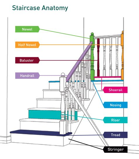 1000 Images About Home L Stairway On Pinterest Staircase