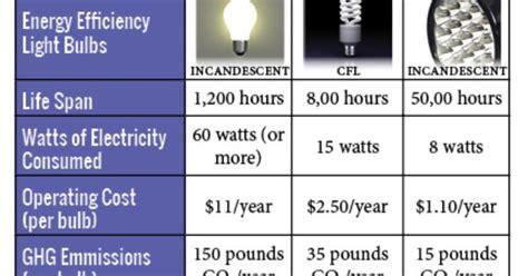 incandescent vs led vs cfl green tech environment