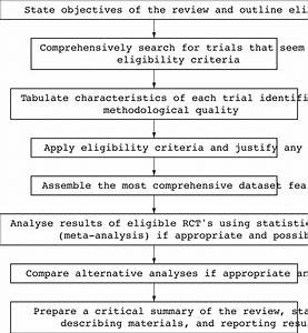 Understanding systematic reviews and meta-analysis ...