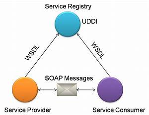 Chapter 6  Web Services