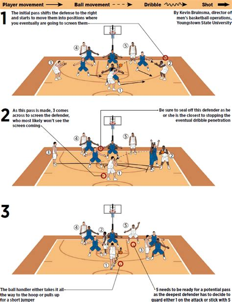 zone offense basketball defense play diagram drills simple technique perfect