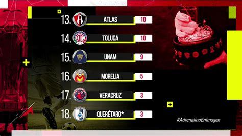 Liga MX tabla de posiciones clausura 2019 | Adrenalina MX ...