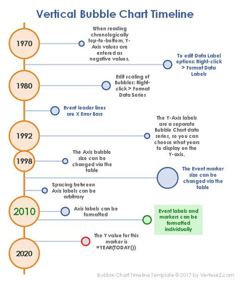 Timeline Template Chart by Timeline Chart Template Templates Data