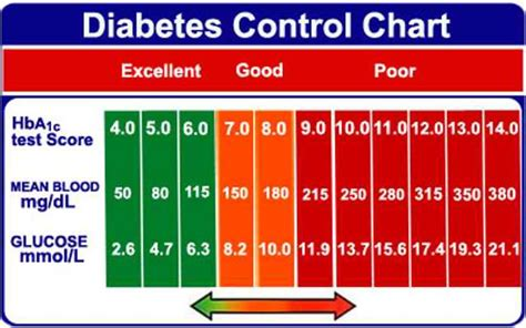 10 facts on blood sugar levels thrombocytes