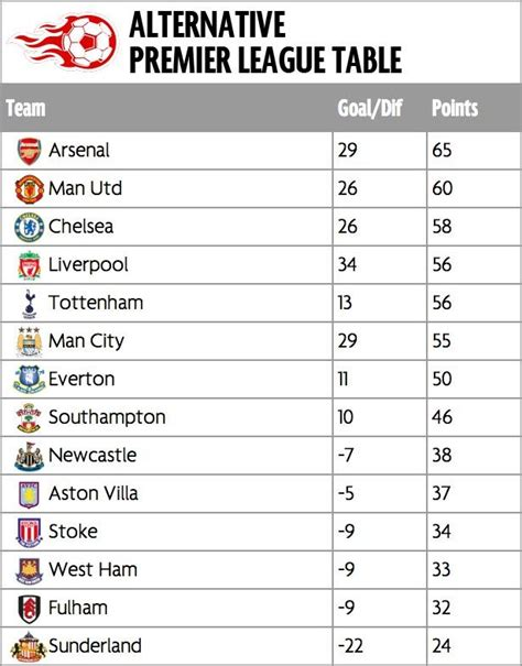 english premier league table standings english premier league fixtures results and table