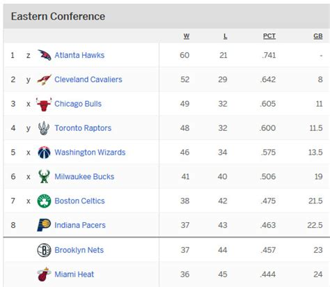 Nba Standing Playoffs by Nba Playoffs 2015 Eastern Conference Standings Who