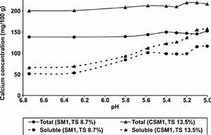 Total And Soluble Calcium In Skim Milk  Sm1  And