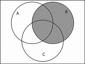 A Union B Venn Diagram