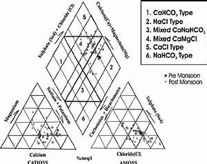 Piper Diagram Representing Hydrochemical Facies