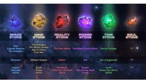 The Infinity Stones So Far...