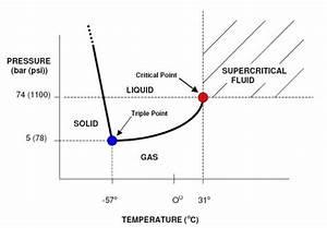 Ethylene Critical Temperature  U2013 Security Sistems