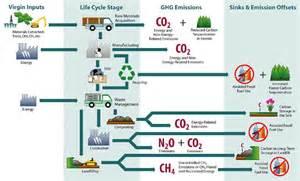 Life Cycle Analysis Example