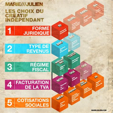 plan comptable des professions lib 233 rales bnc freelance