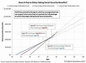 Should You Wait To Take Social Security Political