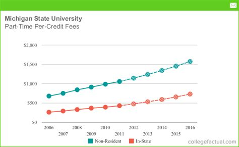 part time tuition fees  michigan state university