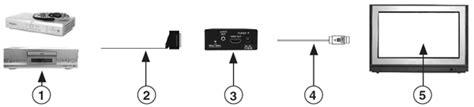 hdmi scart adapter uitleg en aanschaftips