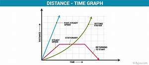 Distance Time Graph - Definition & Example | Conclusion