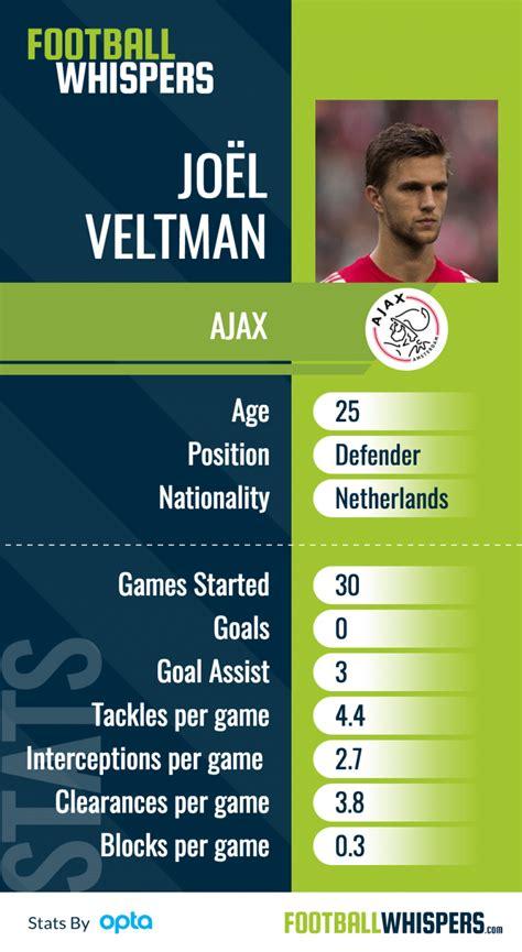 Exclusive: Tottenham keen on signing Ajax defender Jöel ...
