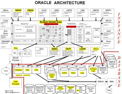Oracle 12c Architecture Diagram Oracle 12c Architecture