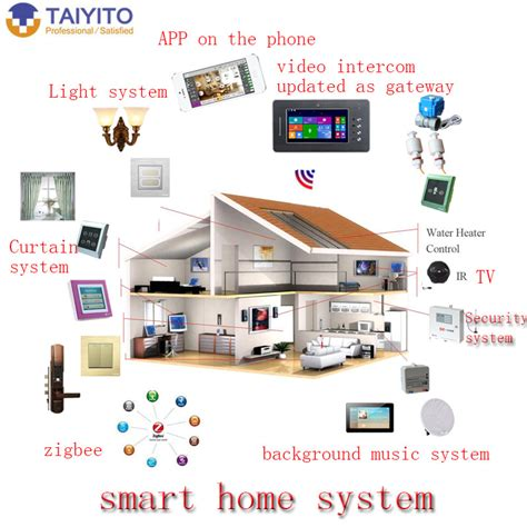 zigbee smart home taiyito selling zigbee z wave gsm plc multiply remote connected smart home