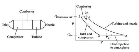 Draw Pv Diagram In Matlab by 3 7 Brayton Cycle