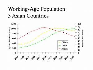 PPT - Population Age Structure PowerPoint Presentation ...