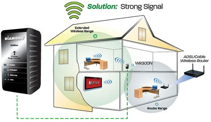 multimedia 300mbps 802 11n wireless range extender wr300n version