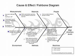 six sigma fishbone diagram template imageresizertoolcom With six sigma diagram