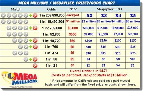 californiaca mega millions prizes  odds calotteryxcom