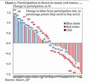 Congress Ideology Chart Red Vs Blue States Recovery Eideard