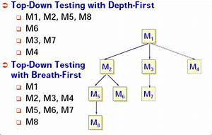 What Is System Integration Testing  Sit  With Example