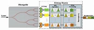 Experimental Setup For Multiplexed Quantum Random Number