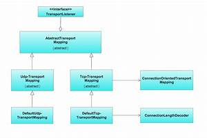 Uml Class Diagram Example For Goodstransportation System