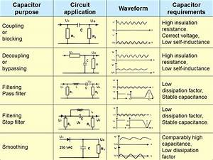 Electrical Engineering World  Capacitors  Purpose  Circuit Application  Waveform  And Requirements